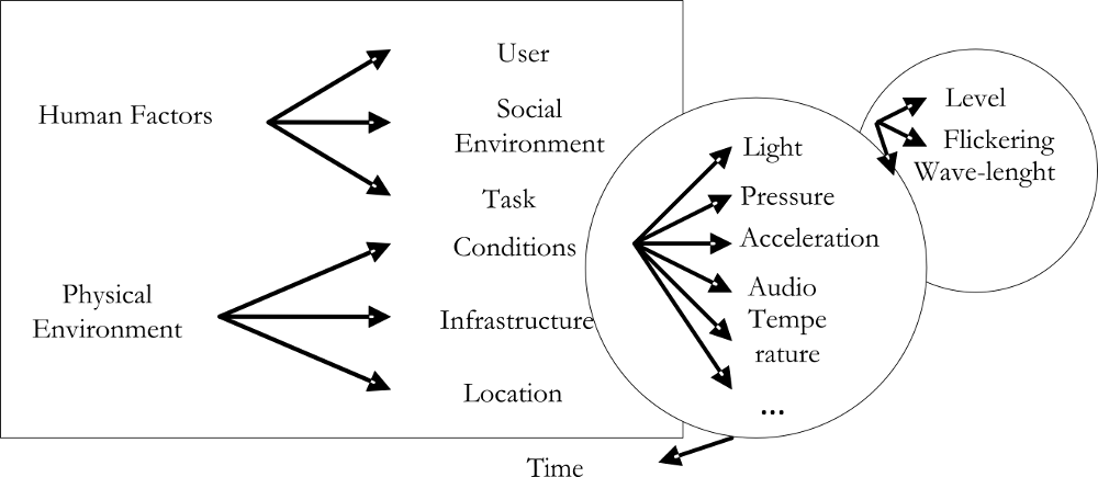 Working model for context aware mobile applications
