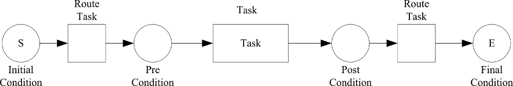 Task Metamodel Pattern