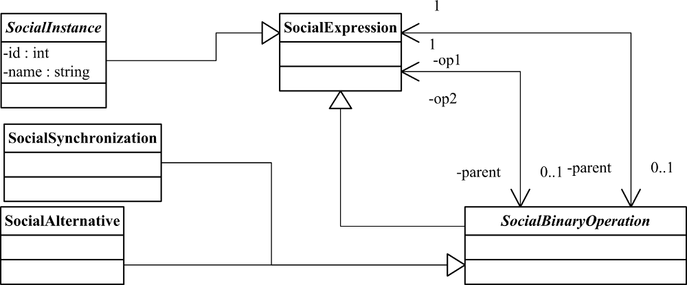 The Social Expression Metamodel