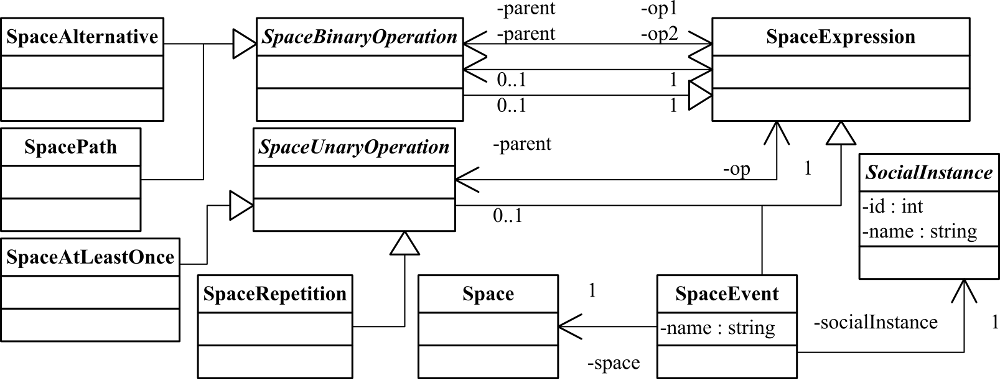 Space Expression metamodel