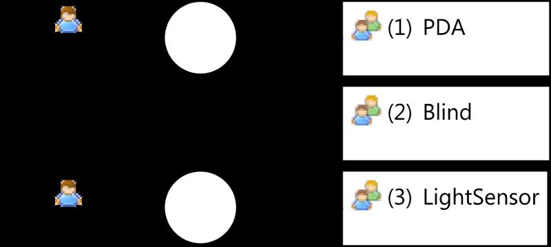 Light Controller Scenario Social Model