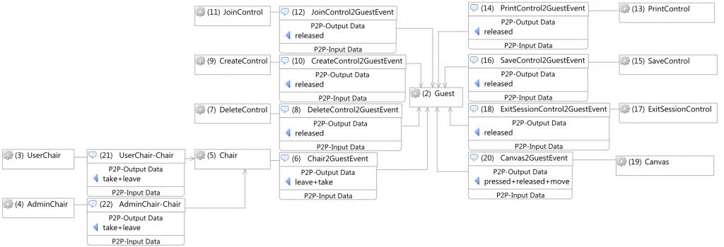 Shared blackboard information flow model