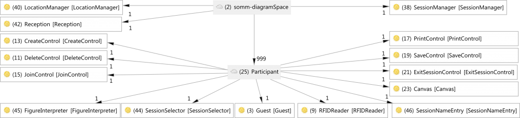 Shared Blackboard Space Reference model