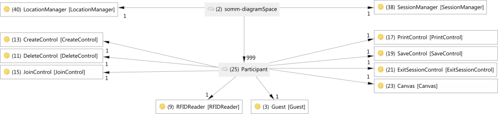 Shared Blackboard Space reference model (modified to support location awareness)